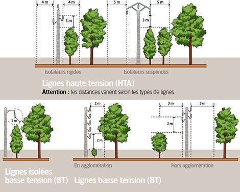 scie héliportée distance ligne aérien et végétation